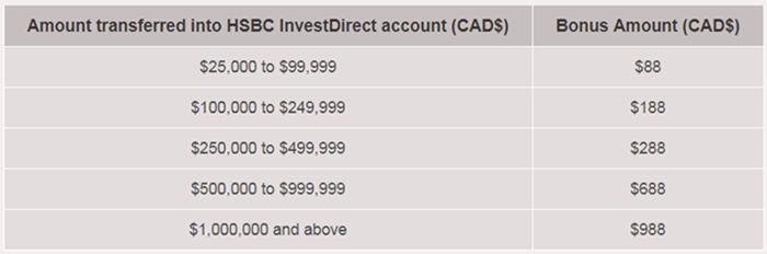 2018年9月30日前,如何薅加拿大汇丰HSBC Canada的$2000加元的大羊毛– 悠